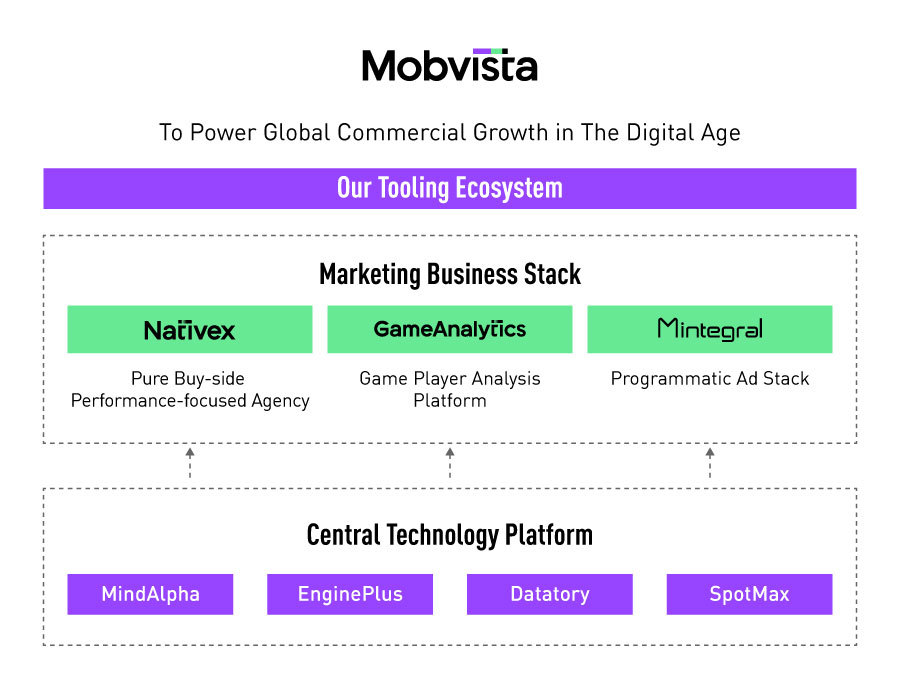 Mobvista Tooling Ecosystem