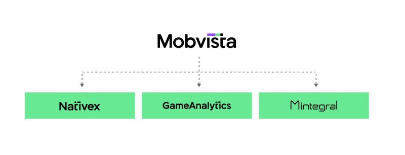 mobvista with subbrands