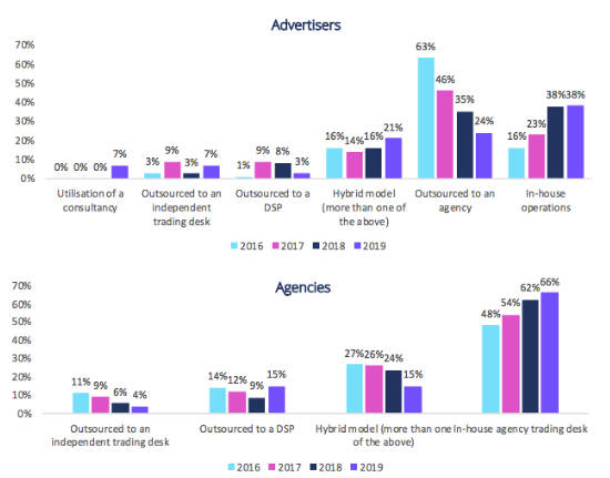 trend in programmatic operating model s chosen by advertisers and agencies