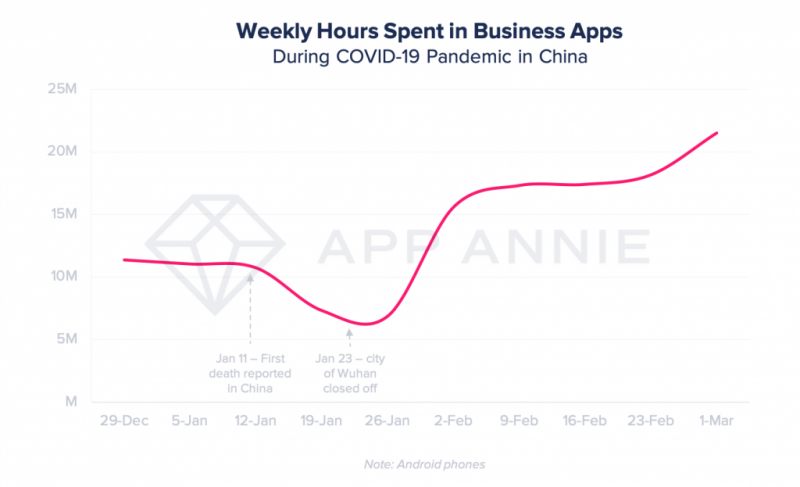 Weekly hours spent in Business Apps
