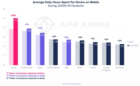 average daily hours spent per device app annie
