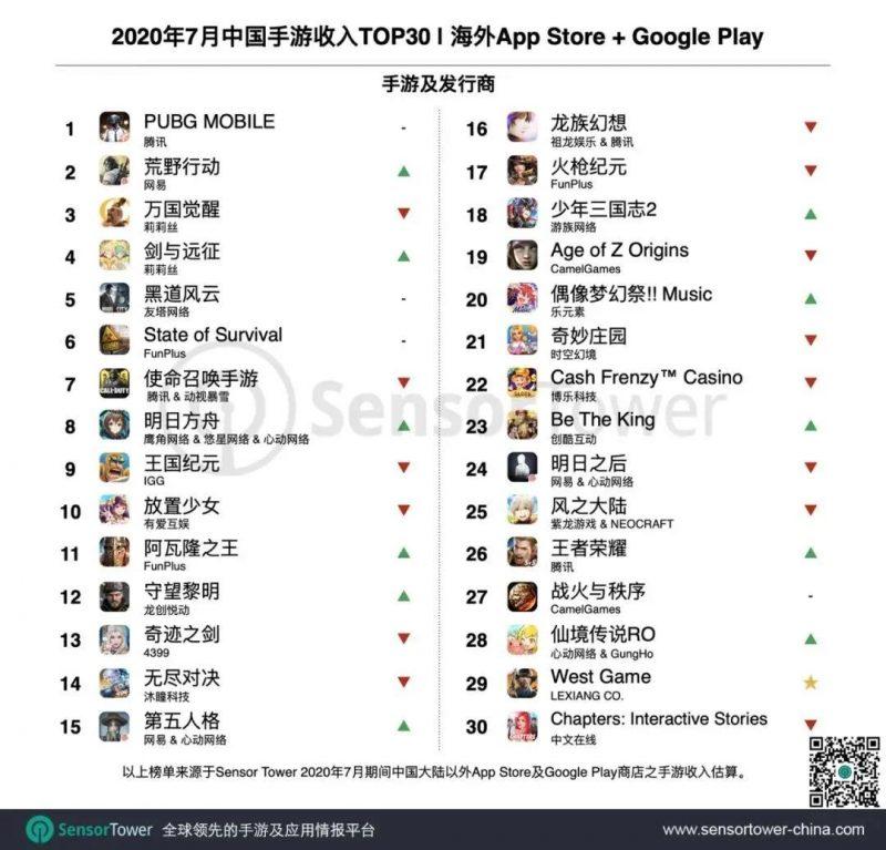 2020年7月中国手游收入TOP30