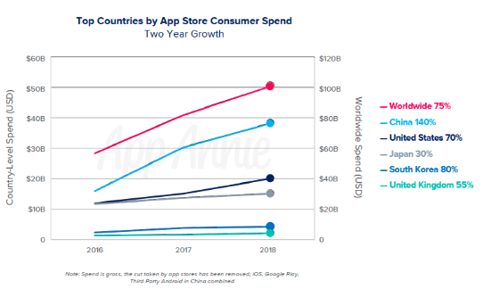Top Countries by App Store consumer Spend, Nativex