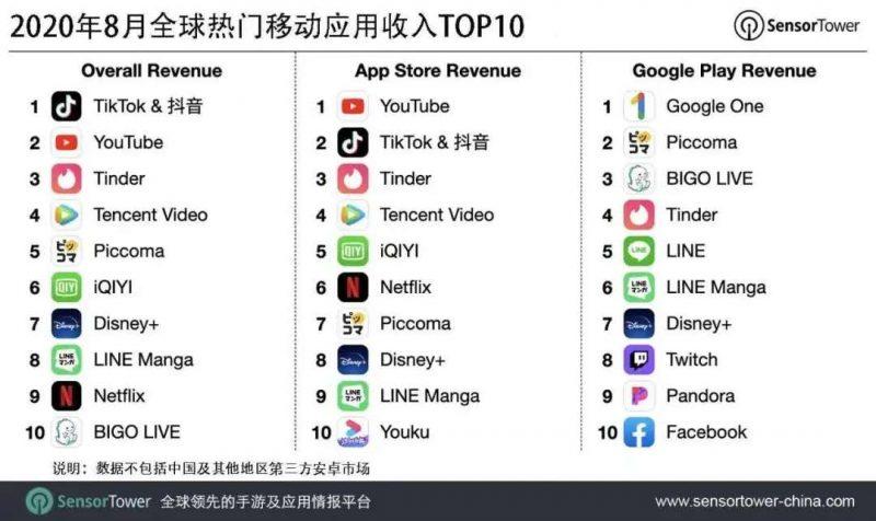 全球移动热门应用收入 Top 10, Nativex