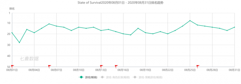 State of Survival, Nativex