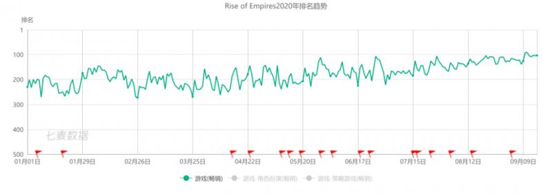 Rise of Empires, Nativex