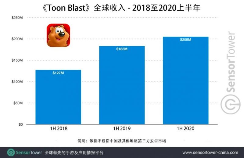 Toon Blast, Nativex