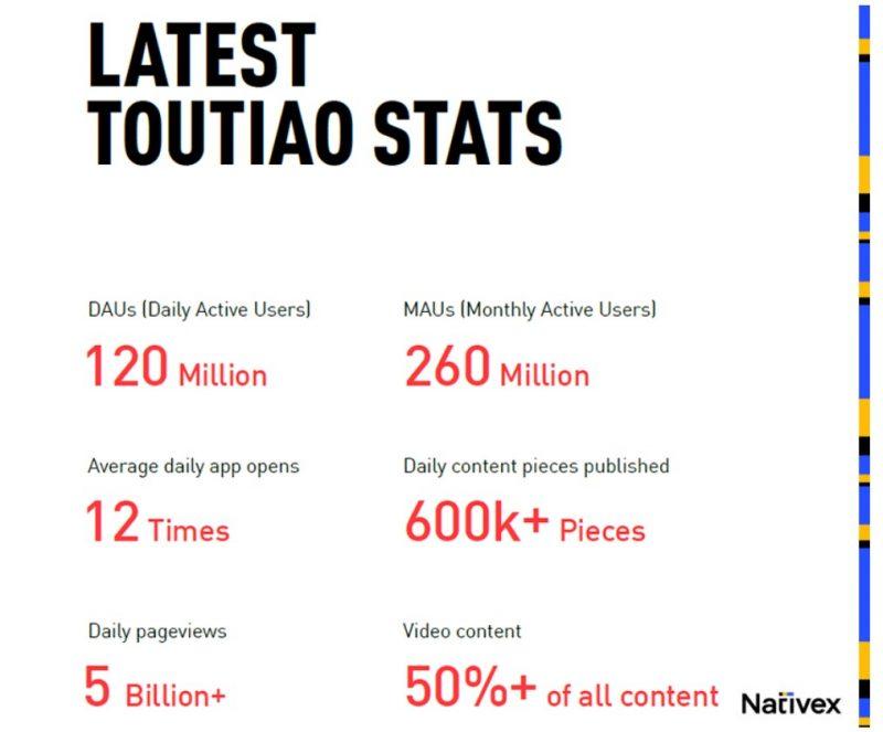 Latest Toutiao Stats, Nativex