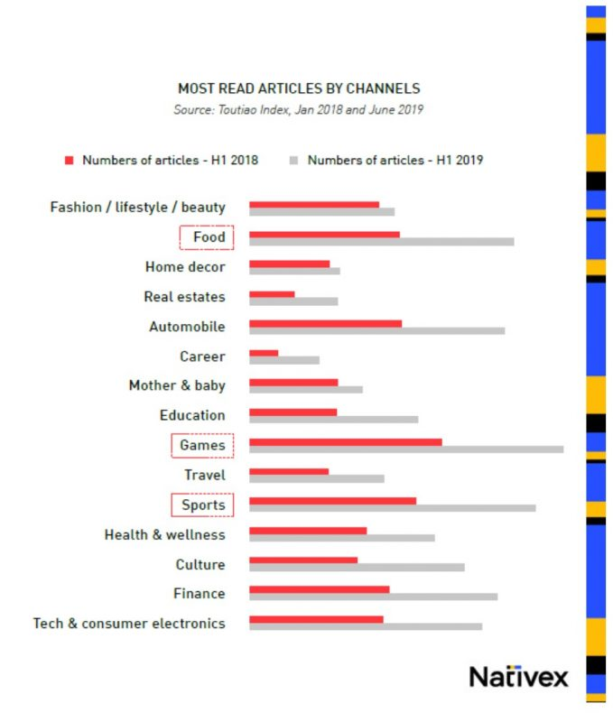 Most Read Articles by Channels, Nativex