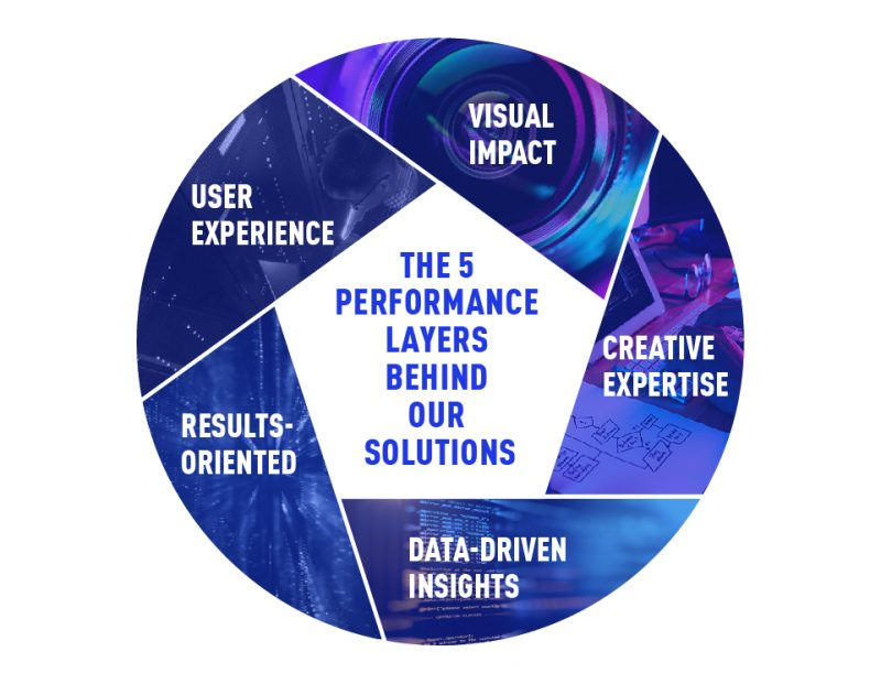 The 5 Performance Layers, Nativex