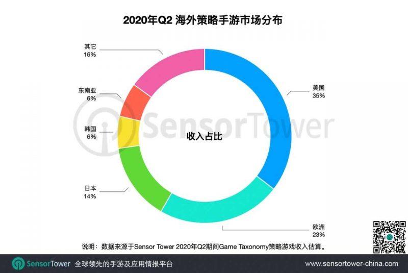 2020年Q2海外策略手游市场分布,Nativex