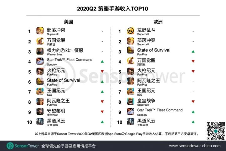 2020Q2策略手游收入TOP10