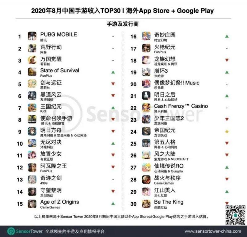2020年8月中国手游收入TOP30