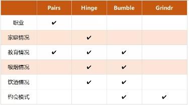 4 款 App 在职业以及相关情况上的筛选设定, NATIVEX