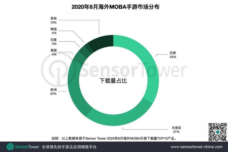 海外MOBA手游市场分布, Nativex