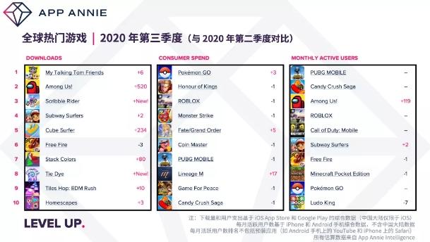 全球热门游戏下载量, Nativex