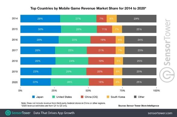 App Store 和 Google Play 游戏市场畅销榜, NATIVEX