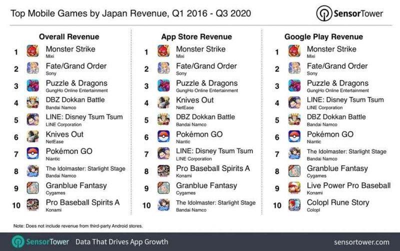Top Mobile Games by Japan Revenue. Nativex