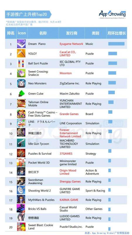 手游推广上升版Top20, Naitvex