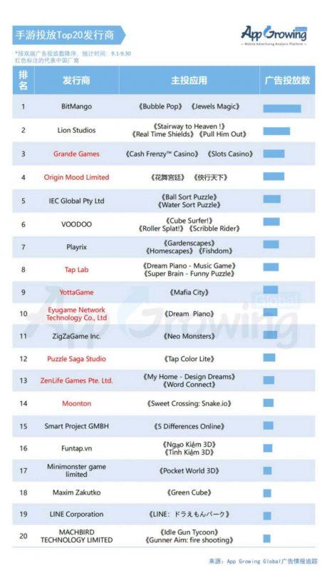 手游投放Top20发行商, Nativex