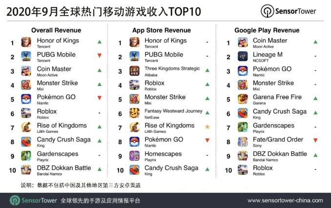 全球热门移动游戏收入Top10, Nativex