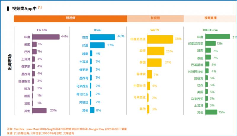 中国泛娱乐出海机遇洞察白皮书,Natviex