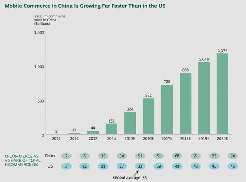 Mobile Commerce in China Is Growing Far Faster Than in the US, Nativex