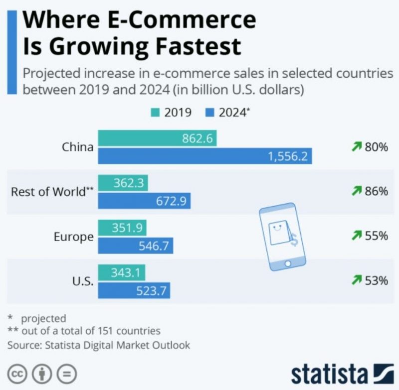 Where E-Commerce Is Growing Fastest, Nativex