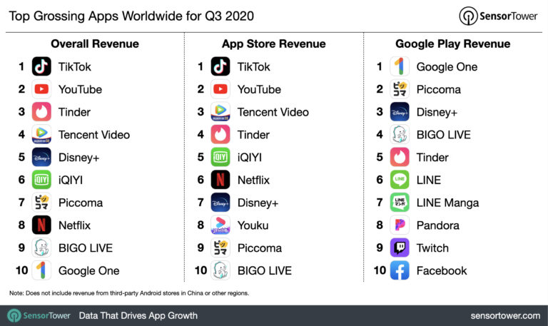 top grossing apps worldwide for Q3 2020, Nativex
