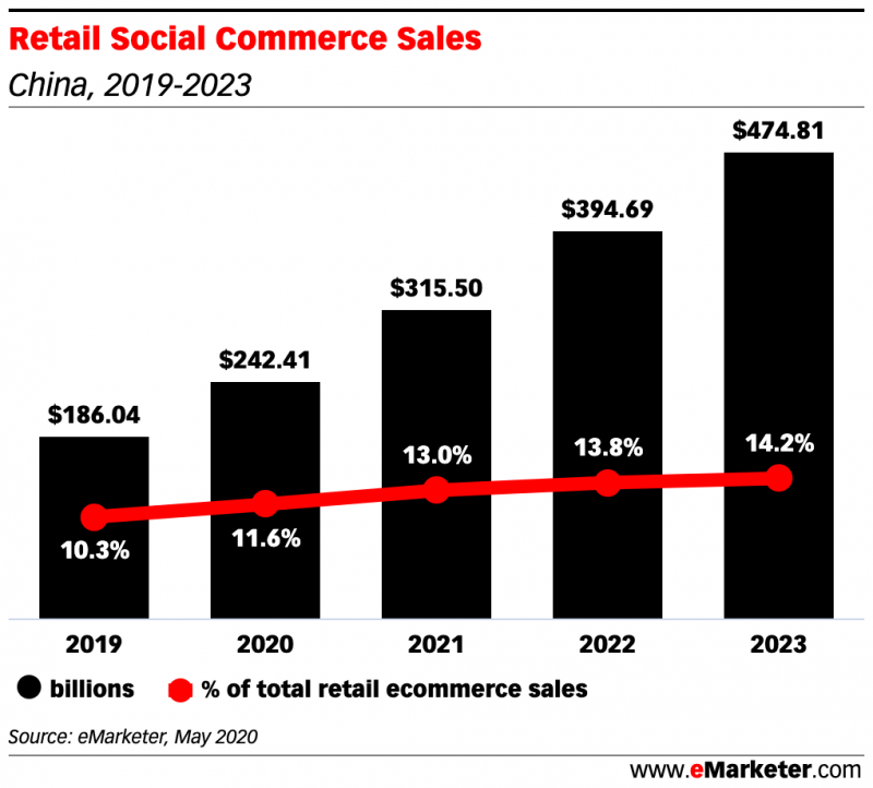retail social commerce sales, China, 2019-2023, Nativex