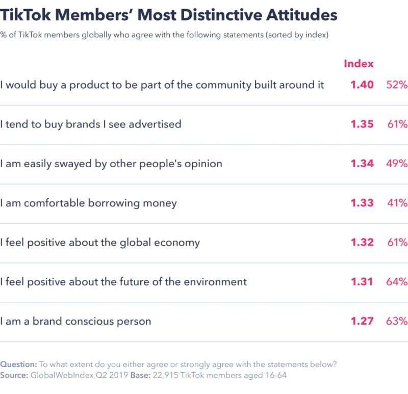 TikTok Members` Most Distinctive Attitudes, Nativex