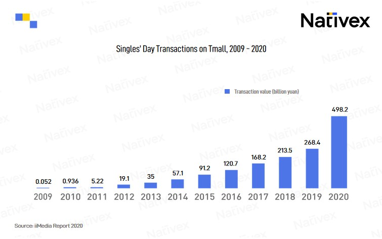 Singles' Day Transactions on Tmall, 2009 - 2020, Nativex