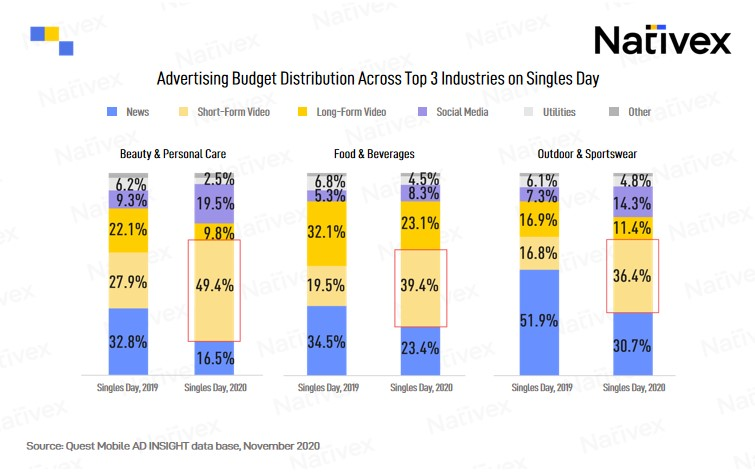 Advertising Budget Distribution Across Top 3 Industries on Singles Day, Nativex