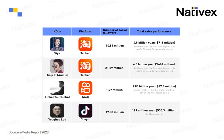 The power influencers have on e-commerce sales in China is incredible,Nativex