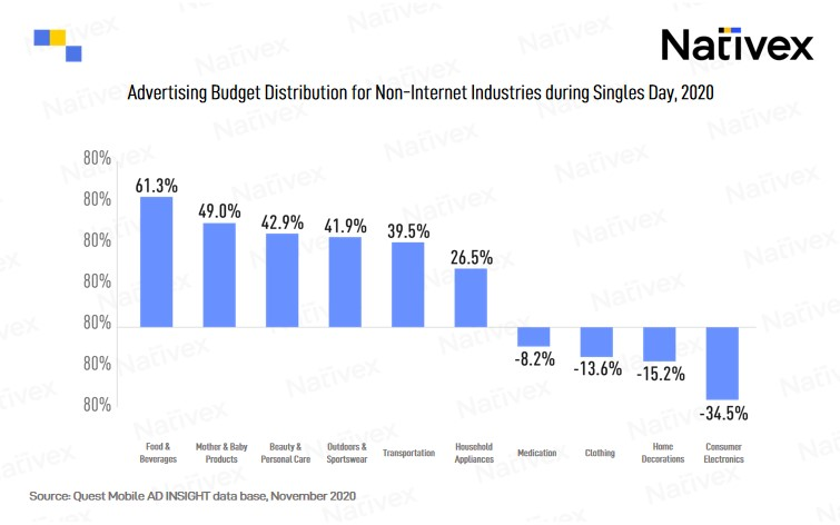Advertising Budget Distribution for Non-Internet Industries during Singles Day 2020, Nativex