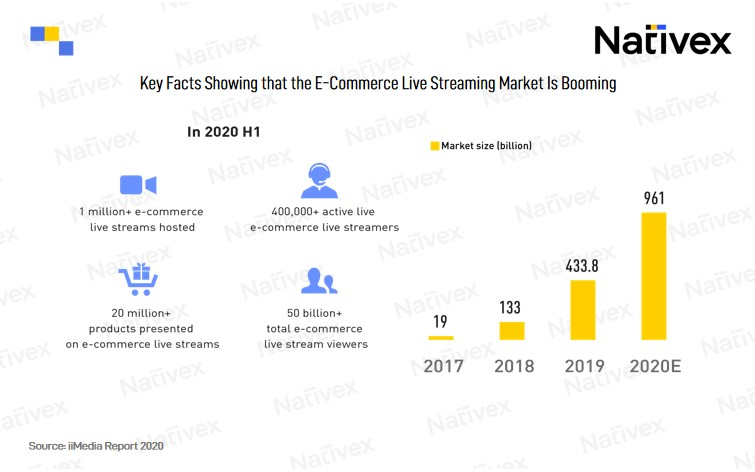 Key Facts Showing that the E-Commerce Live Streaming Market Is Booming, Nativex