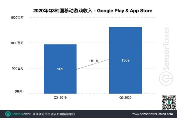 2020年Q3韩国移动游戏收入-Google Play & App Store, Nativex