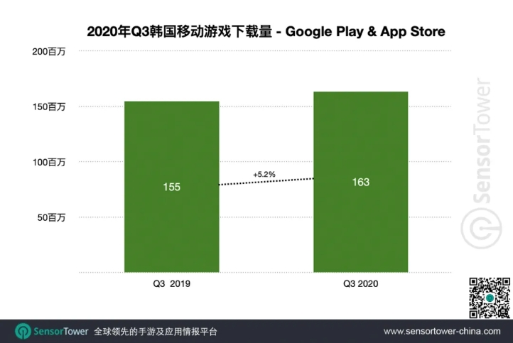 2020nian Q3韩国移动游戏下载量-Google Play & App Store, Nativex