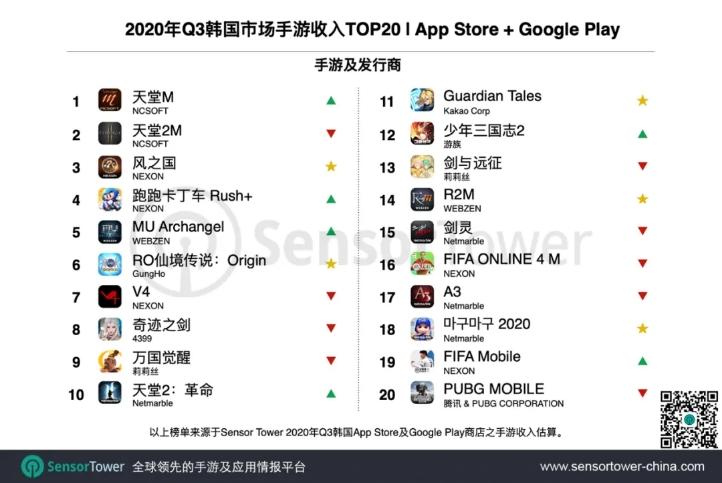 2020年Q3韩国市场手游收入TOP 20 | App Store + Google Play, Nativex