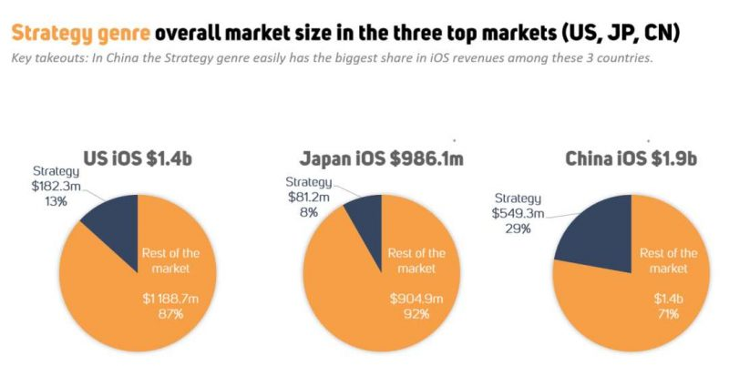 strategy genre overall market size in the three top markets(US, JP, CN), Nativex
