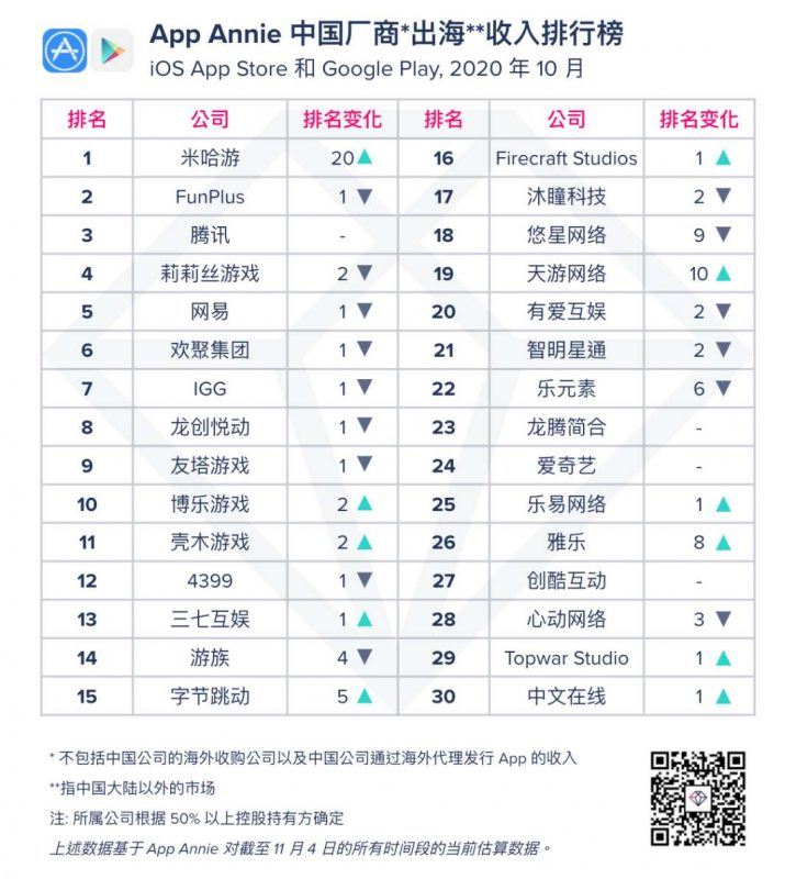 "App Annie 中国厂商""出海""收入排行榜,Nativex"