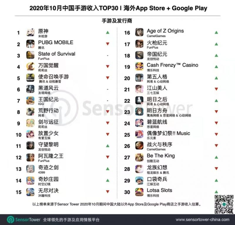 2020年10月中国手游收入TOP30 | 海外 App Store + Google Play, Nativex