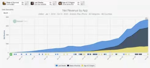 net revenue by app, Nativex