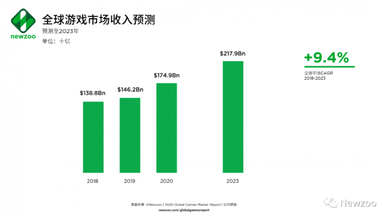 全球游戏市场收入预测,Nativex