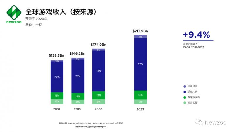 全球游戏收入(按来源),Nativex