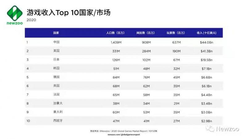 游戏收入 TOP 10 国家/市场, Nativex