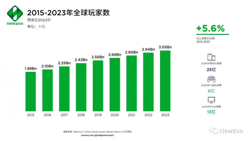 2015-2023年全球玩家数,Nativex