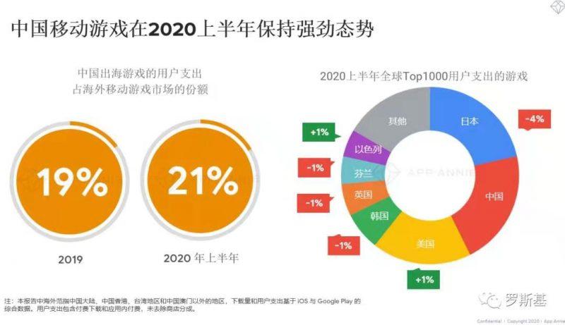 中国移动游戏在20020上半年保持强劲态势,Nativex