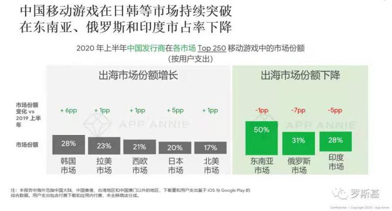 中国移动游戏在日韩等市场持续突破,在东南亚、俄罗斯和印度市占率下降,Nativex