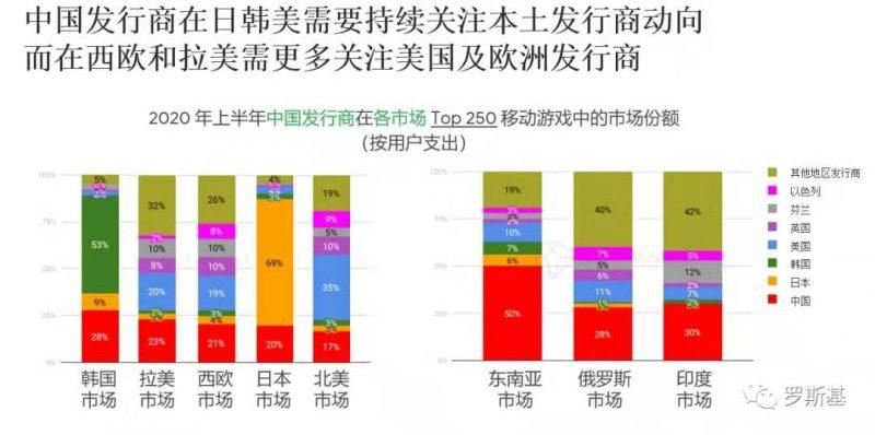 中国发行商在日韩美需要持续关注本土发行商动向,而在西欧和拉美需要更多关注美国及欧洲发行商,Nativex